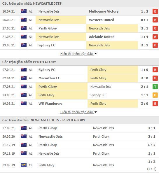 Thành tích đối đầu Newcastle Jets vs Perth Glory