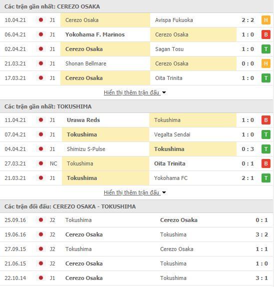 Thành tích đối đầu Cerezo Osaka vs Tokushima Vortis