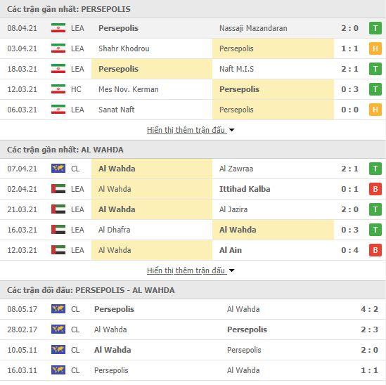 Thành tích đối đầu Persepolis vs Al Wahda