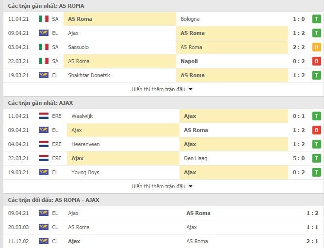 Thành tích đối đầu AS Roma vs Ajax