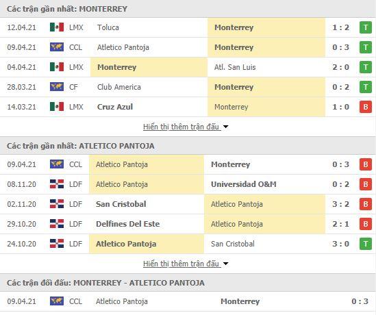 Thành tích đối đầu Monterrey vs Atletico Pantoja