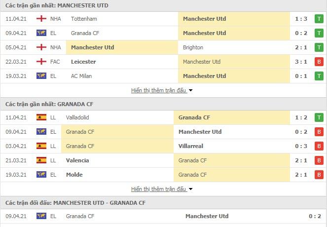 Thành tích đối đầu MU vs Granada