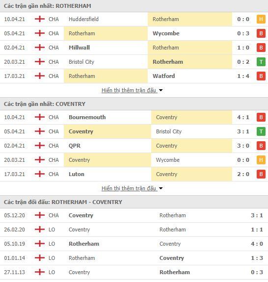 Thành tích đối đầu Rotherham vs Coventry