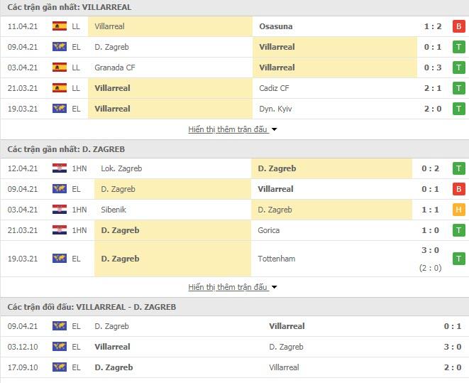 Thành tích đối đầu Villarreal vs Dinamo Zagreb