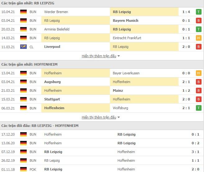 Thành tích đối đầu RB Leipzig vs Hoffenheim