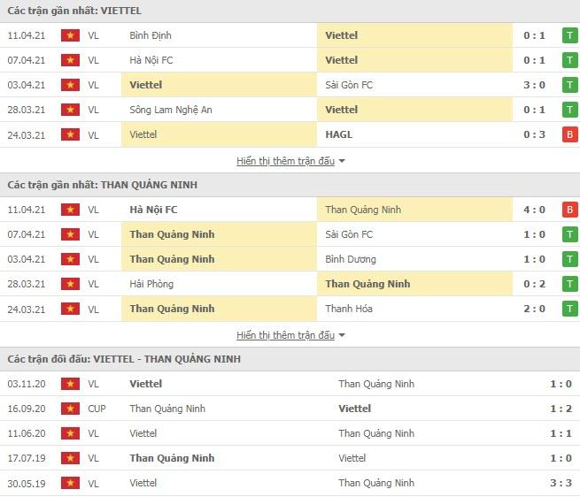 Thành tích đối đầu Viettel vs Than Quảng Ninh
