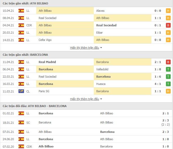 Thành tích đối đầu Barcelona vs Athletic Bilbao