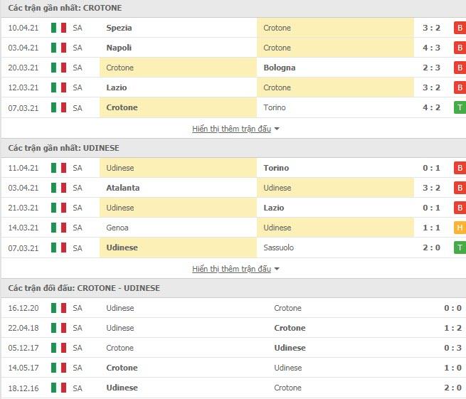 Thành tích đối đầu Crotone vs Udinese