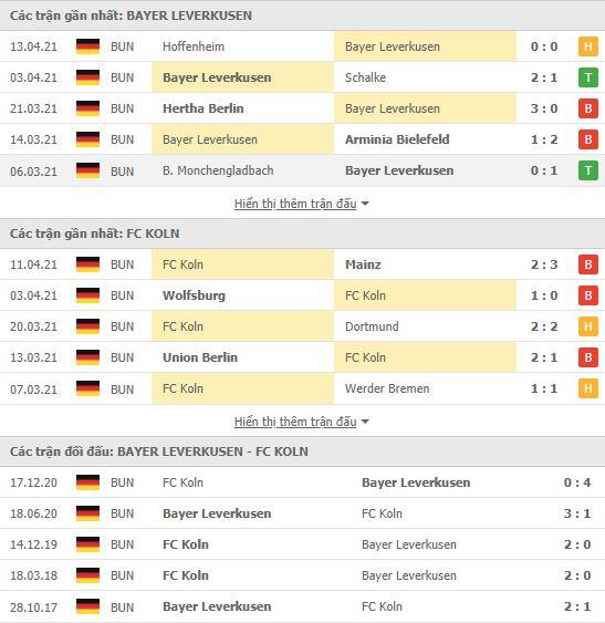 Thành tích đối đầu Leverkusen vs FC Koln