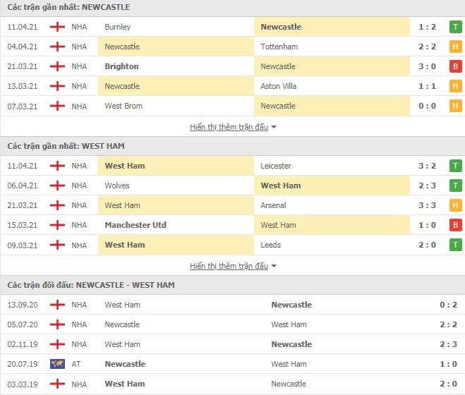 Thành tích đối đầu Newcastle vs West Ham