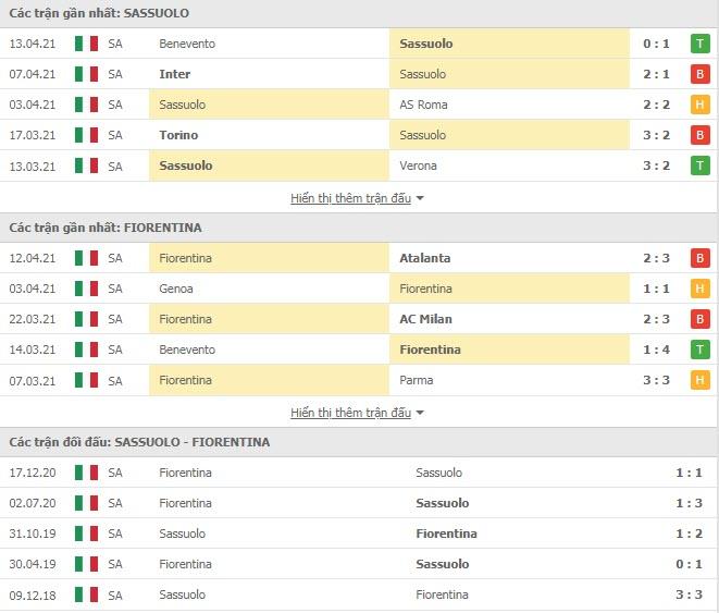 Thành tích đối đầu Sassuolo vs Fiorentina