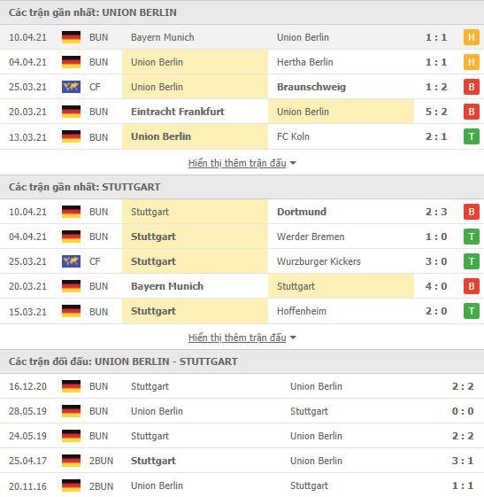 Thành tích đối đầu Union Berlin vs Stuttgart