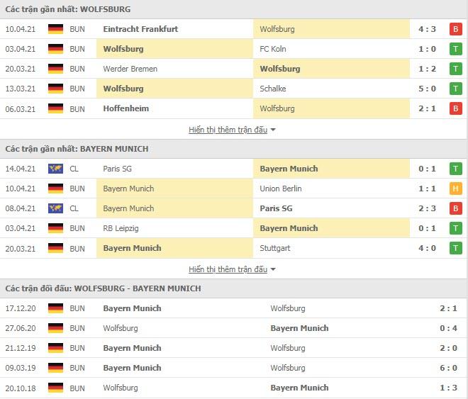Thành tích đối đầu Wolfsburg vs Bayern Munich