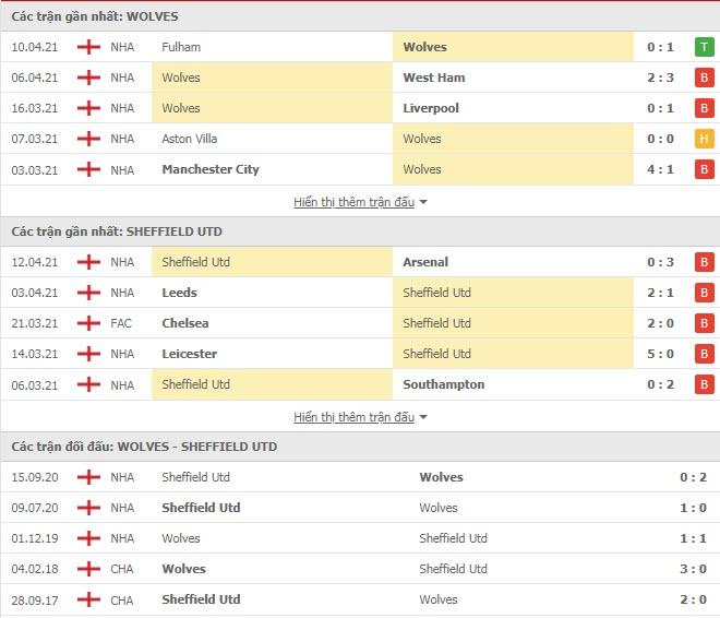 Thành tích đối đầu Wolves vs Sheffield United