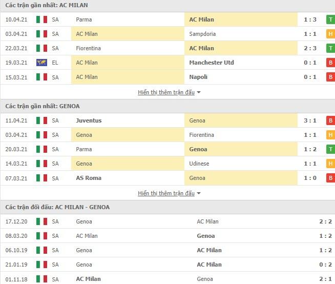 Thành tích đối đầu AC Milan vs Genoa