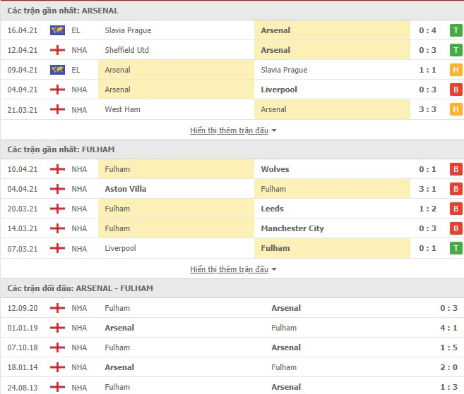 Thành tích đối đầu Arsenal vs Fulham