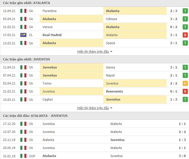 Thành tích đối đầu Atalanta vs Juventus