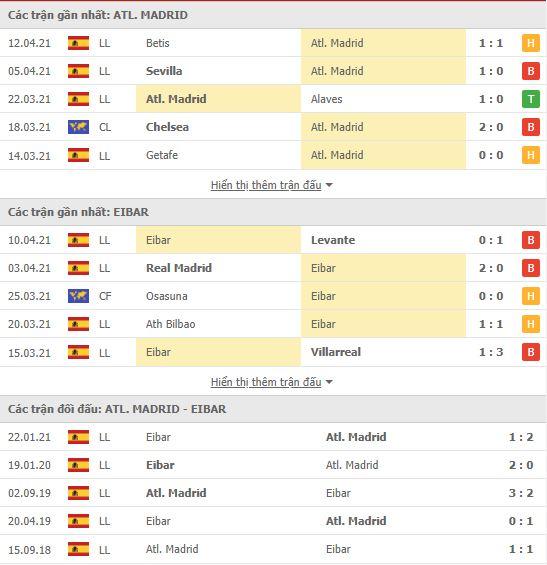 Thành tích đối đầu Atletico Madrid vs Eibar