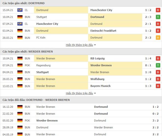 Thành tích đối đầu Dortmund vs Werder Bremen