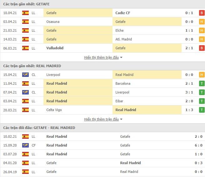 Thành tích đối đầu Getafe vs Real Madrid