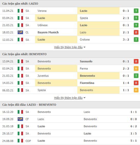 Thành tích đối đầu Lazio vs Benevento