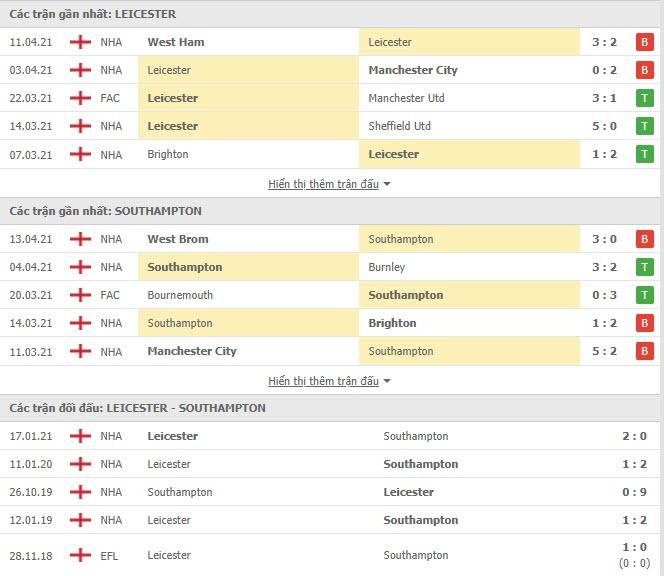 Thành tích đối đầu Leicester vs Southampton
