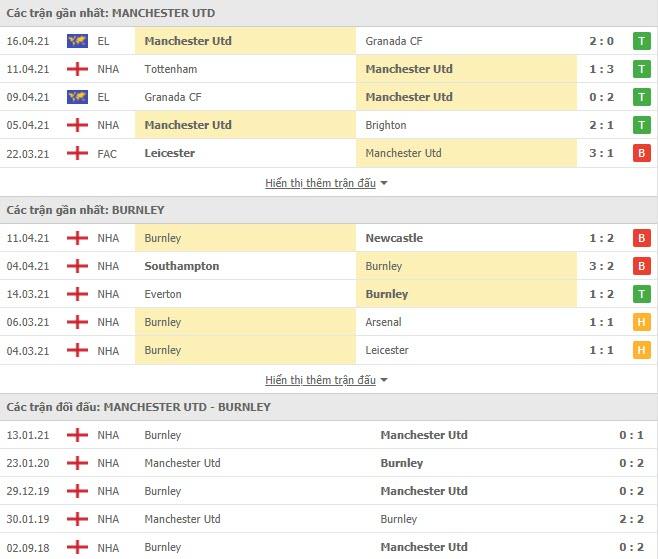 Thành tích đối đầu MU vs Burnley
