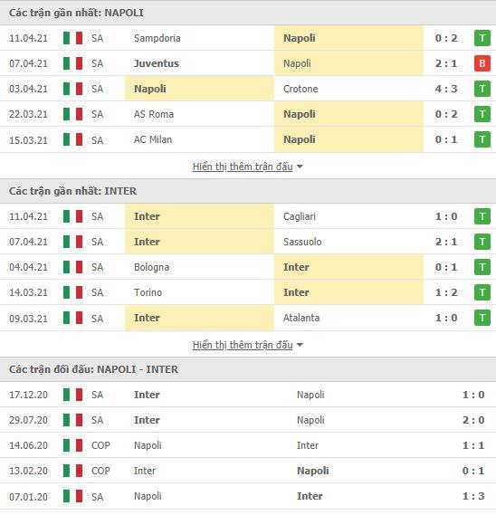 Thành tích đối đầu Napoli vs Inter Milan