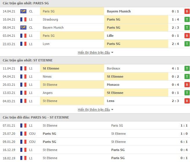 Thành tích đối đầu PSG vs Saint Etienne