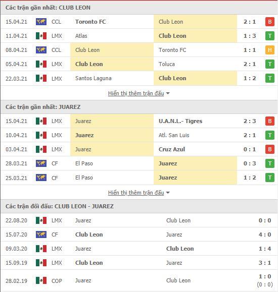 Thành tích đối đầu Club Leon vs FC Juarez