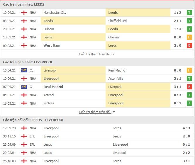 Thành tích đối đầu Leeds vs Liverpool