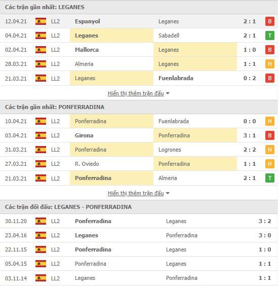 Thành tích đối đầu Leganes vs Ponferradina