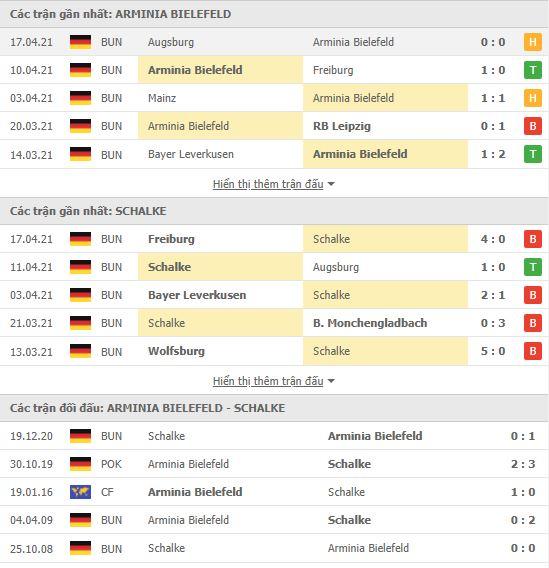 Thành tích đối đầu Arminia Bielefeld vs Schalke