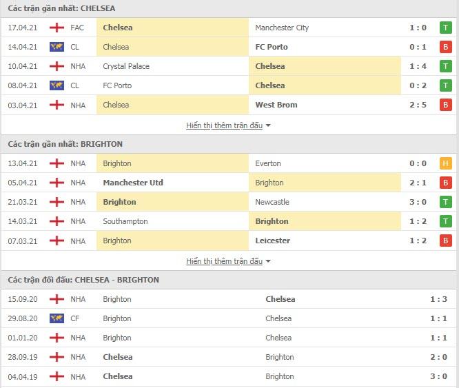 Thành tích đối đầu Chelsea vs Brighton