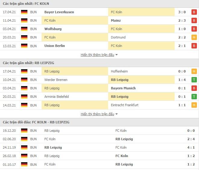 Thành tích đối đầu FC Koln vs RB Leipzig