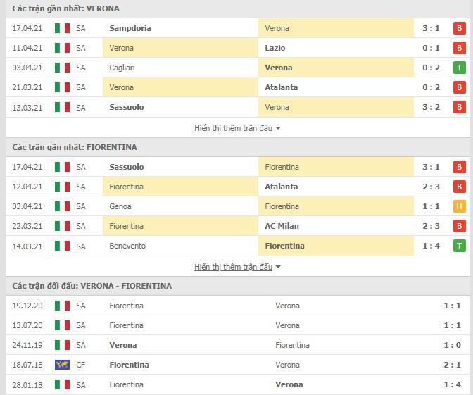 Thành tích đối đầu Verona vs Fiorentina