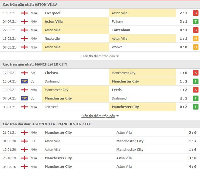 Thành tích đối đầu Aston Villa vs Man City