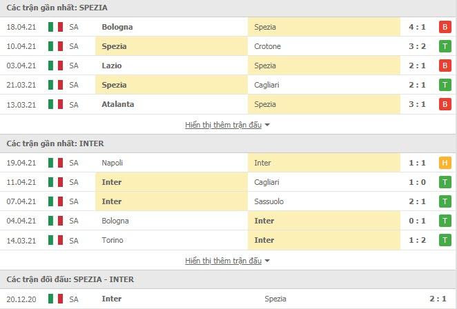 Thành tích đối đầu Spezia vs Inter Milan