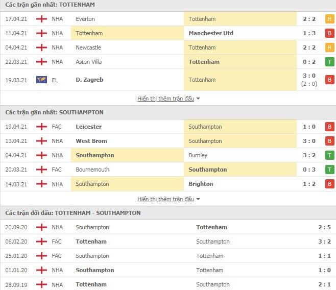 Thành tích đối đầu Tottenham vs Southampton