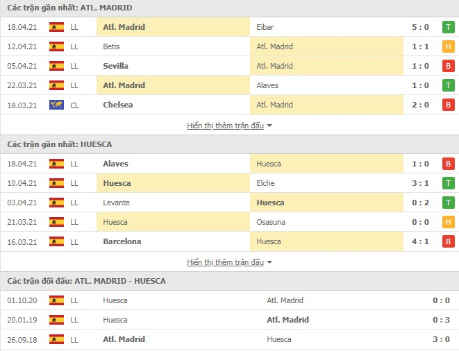 Thành tích đối đầu Atletico Madrid vs Huesca