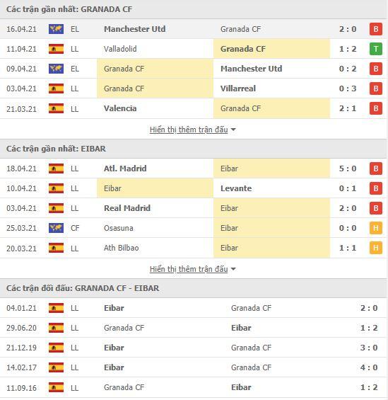 Thành tích đối đầu Granada vs Eibar