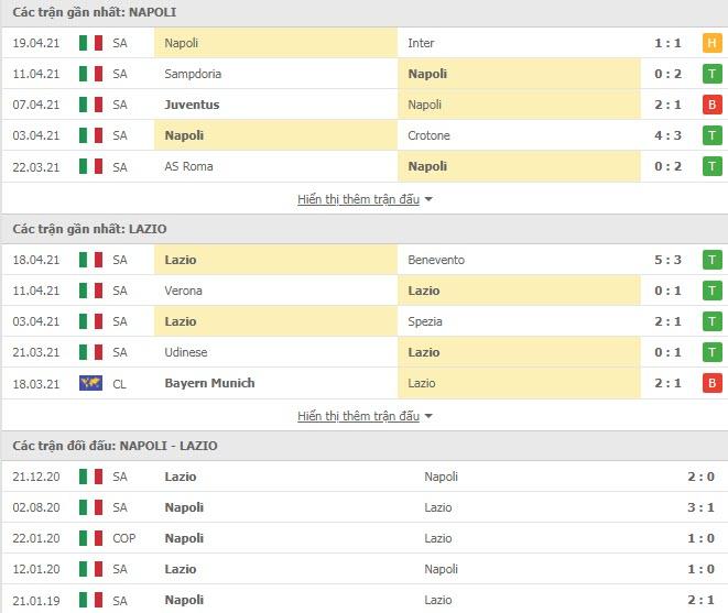 Thành tích đối đầu Napoli vs Lazio