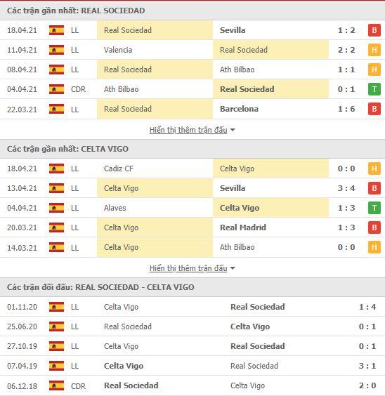 Thành tích đối đầu Real Sociedad vs Celta Vigo