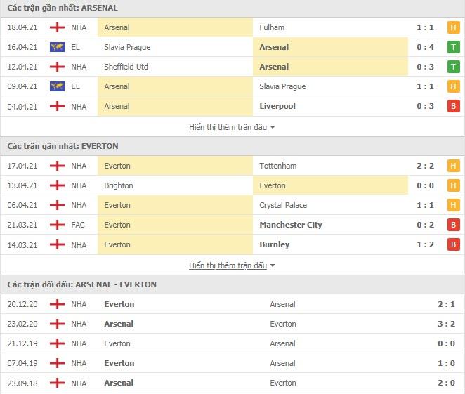 Thành tích đối đầu Arsenal vs Everton