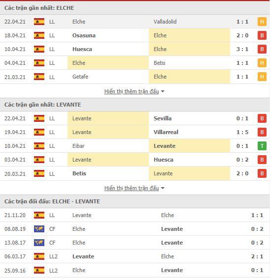 Thành tích đối đầu Elche vs Levante