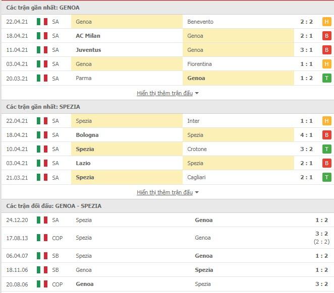 Thành tích đối đầu Genoa vs Spezia