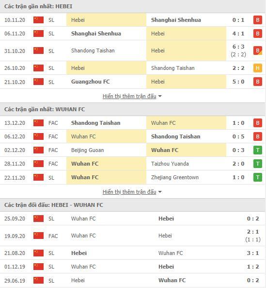 Thành tích đối đầu Hebei vs Wuhan