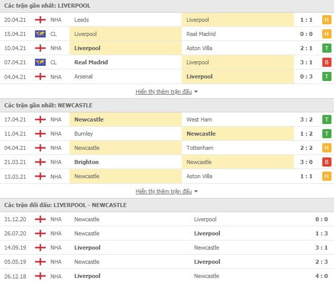 Thành tích đối đầu Liverpool vs Newcastle