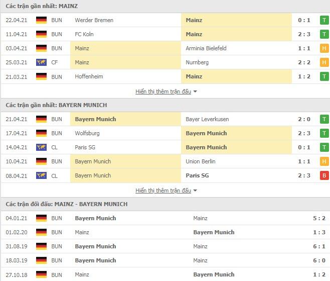 Thành tích đối đầu Mainz vs Bayern Munich