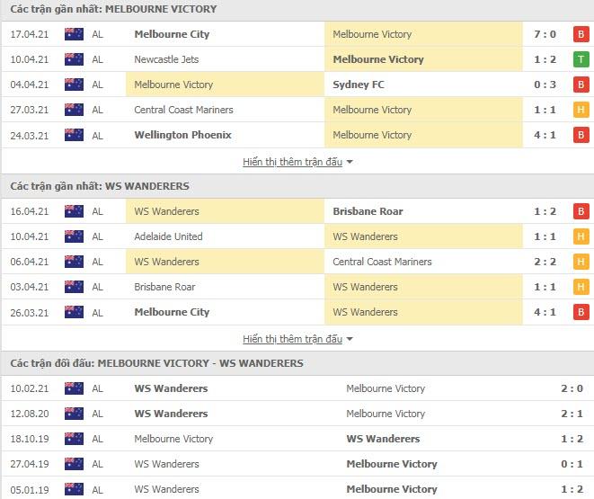 Thành tích đối đầu Melbourne Victory vs Western Sydney